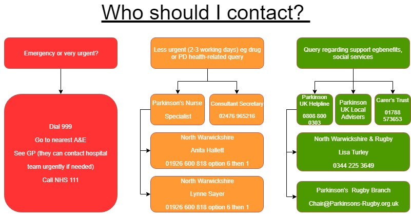 Contact flow chart